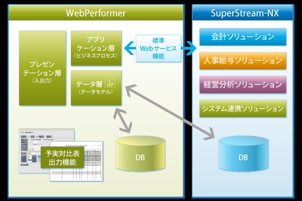 WebPerformer