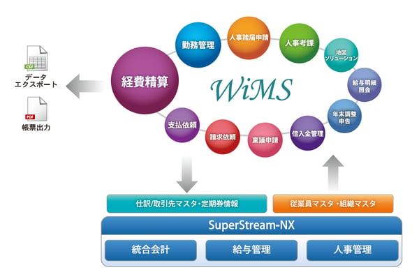 WiMs経費申請