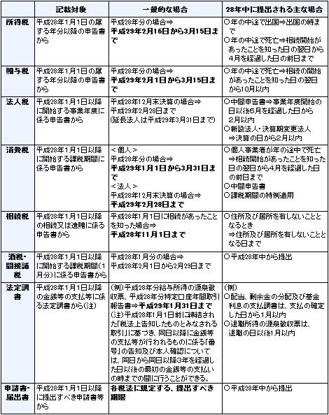 税務関係書類への番号の記載時期について 以下の表のように記載時期が公表されました。