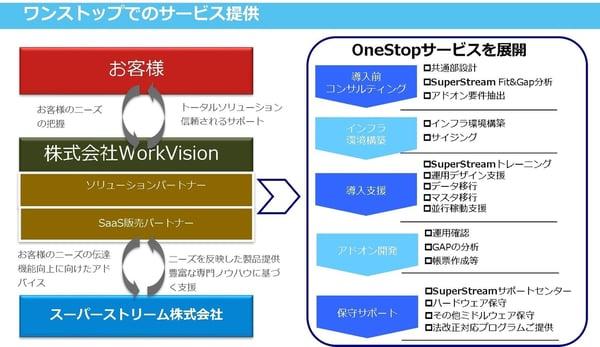 【タイトル】 導入もサポートもおまかせを!図3