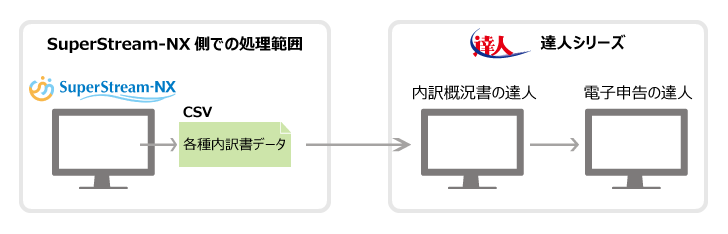 SuperStream-NXの対応方針