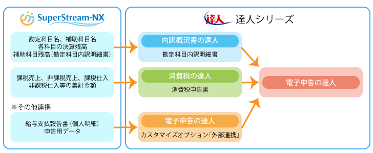SuperStream-NXの対応方針-2