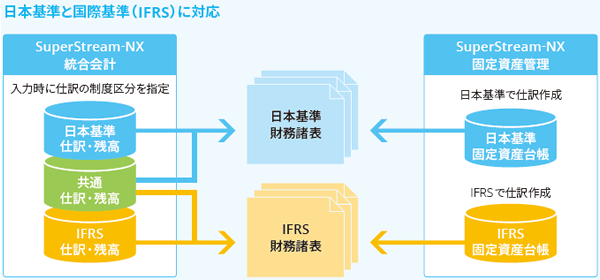 IFRSに標準対応