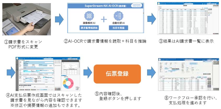 AI-OCR(請求書)対応 ※SuperStream-NX統合会計のオプション製品