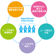 ssug_concept