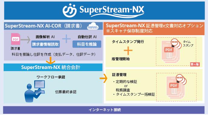 NX統合会計とAI-OCR(請求書)とe文書対応オプション処理概要