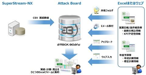 Attack Board