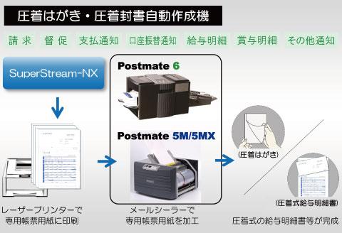 Postmate5M/5MX・Postmate6(卓上メールシーラー・圧着機)