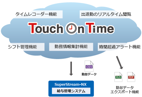Touch On Time(勤怠管理クラウド)
