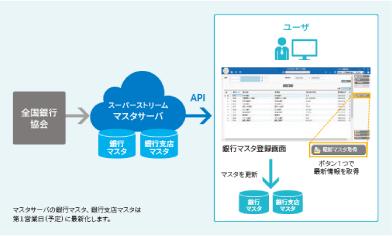 ①SuperStream-NX 銀行マスタAPI