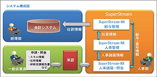 キヤノンイメージングシステムズ様_システム構成図