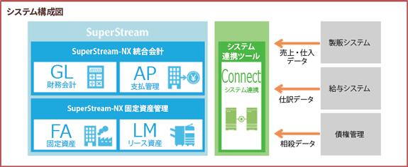 東京インキ株式会社 システム概念図