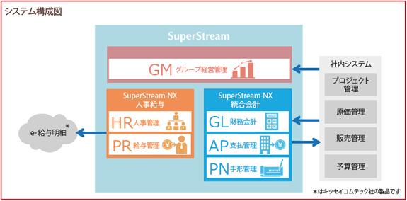 キッセイコムテック株式会社 システム構成図