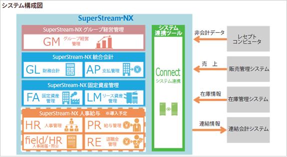 メディカルシステムネットワーク システム構成図