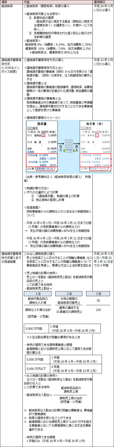 消費税(軽減税率関係)