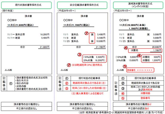 適格請求書保存方式導入までの経過措置(区分記載請求書等保存方式)