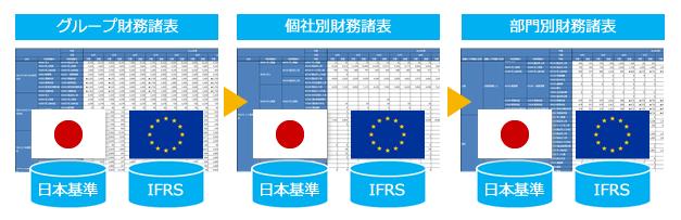 IFRS/日本両基準対応のグループ財務諸表を把握