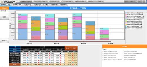 予実管理やセグメント別の管理会計を実現
