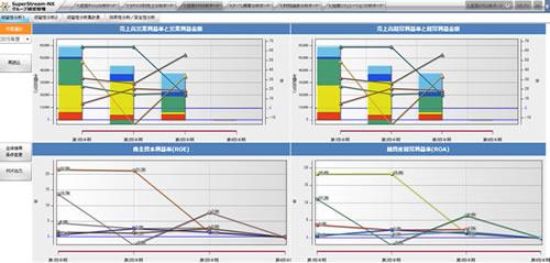 経営指標に関する豊富なテンプレートを装備
