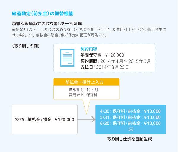 経過勘定(前払金)の振替機能