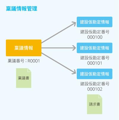 建設仮勘定管理オプション(CP)の主な機能