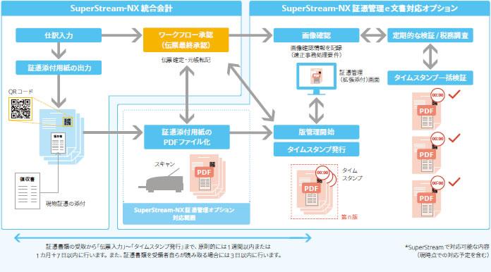 システムフロー図