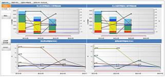 KPIにもとづく経営分析
