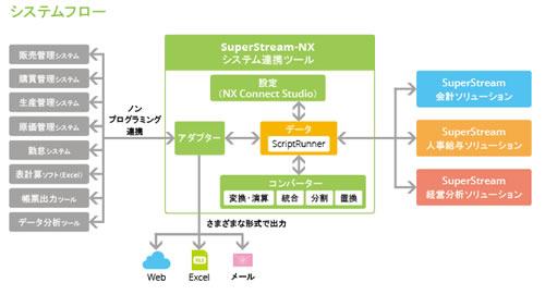 システム間の連携をノンプログラミング、低コストで実現