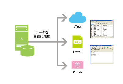 必要なデータを、Web、Excel、メールへ自在に展開