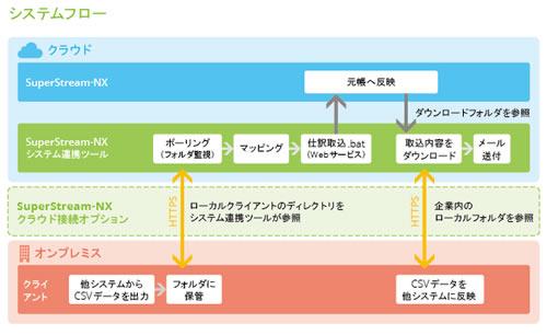 クラウド接続オプション(CC)の特徴