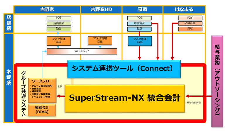 <「SuperStream-NX」を導入したシステム構成>